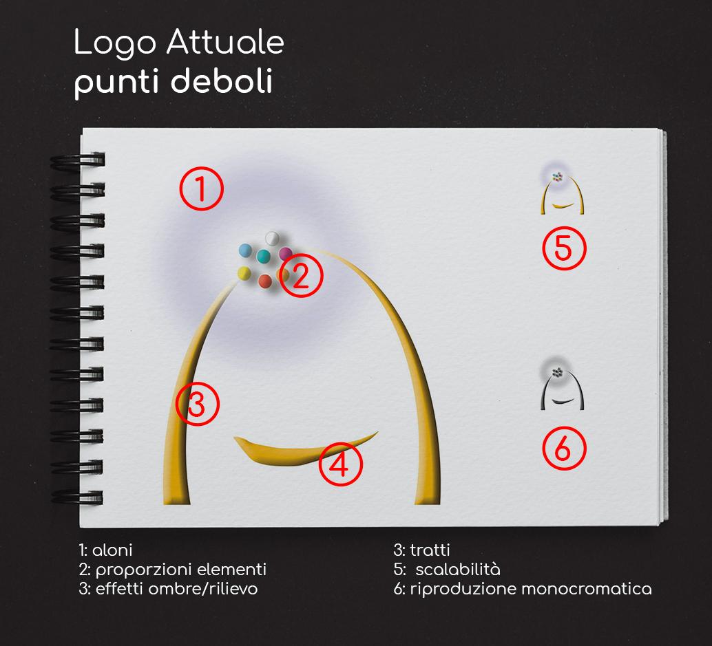 Logo Pachì. Analisi punti deboli